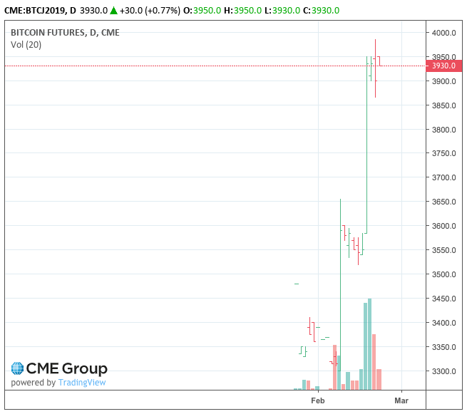 Bitcoin futures cme trading hours