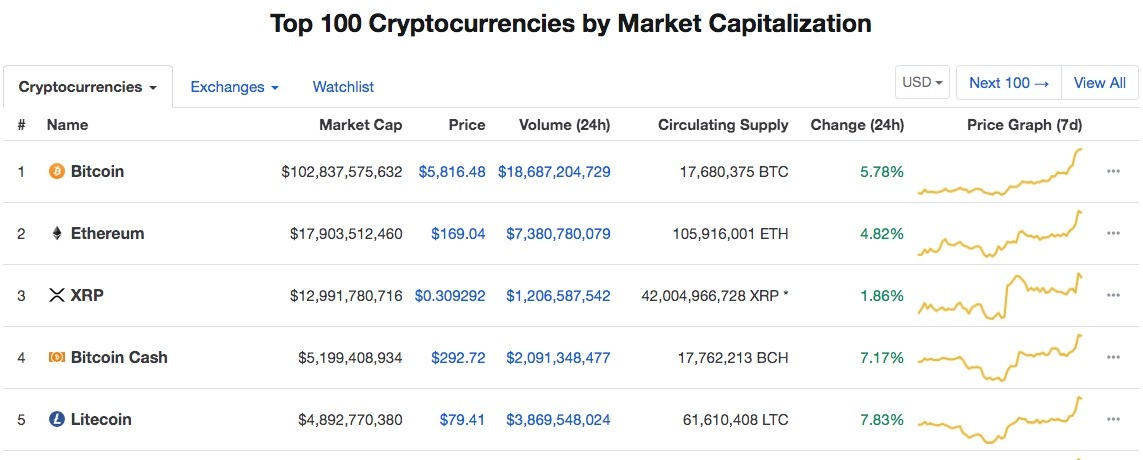 rising cryptocurrency market caps